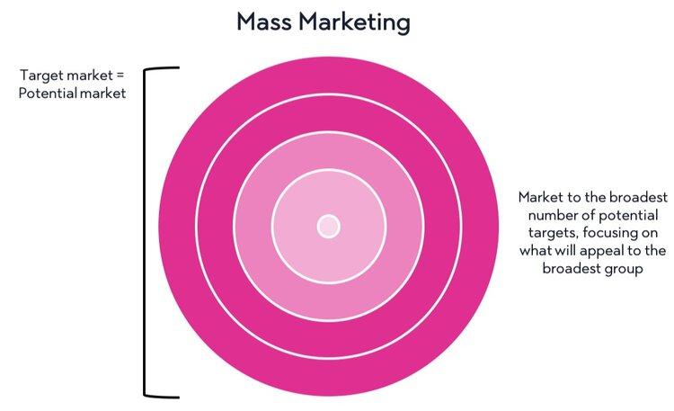 mass+marketing+strategy.jpg