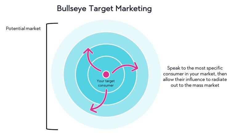 bullseye+target+marketing+strategy.jpg