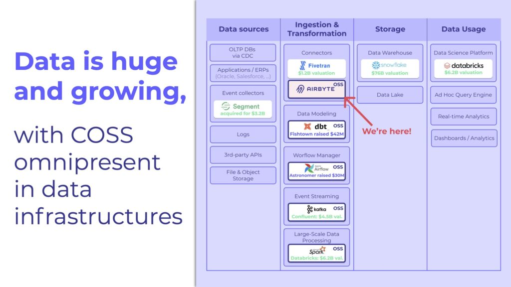 Data is huge and growing, with commercial open-source omnipresent in data infrastructures.