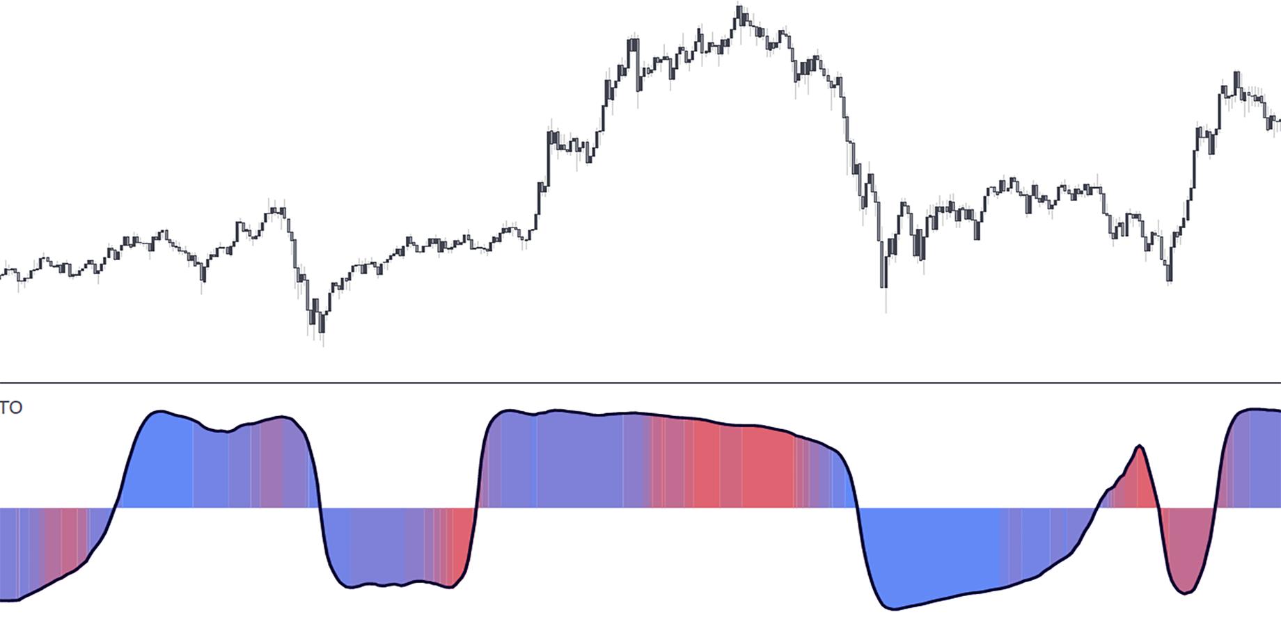 ArcTan Oscillator — A New Indicator For Technical Analysis