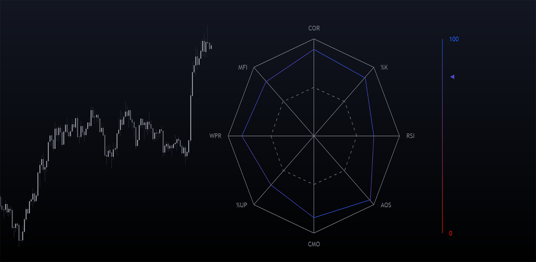 Normalized Oscillators Spider Chart