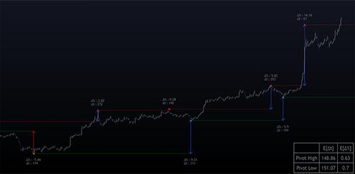 Pivot High/Low Analysis & Forecast
