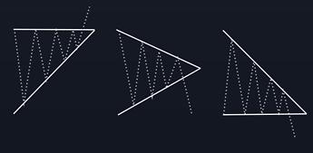 Triangle Patterns - Advanced Analysis