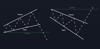 Broadening Wedges - Advanced Analysis