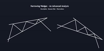 Narrowing Wedges - Advanced Analysis