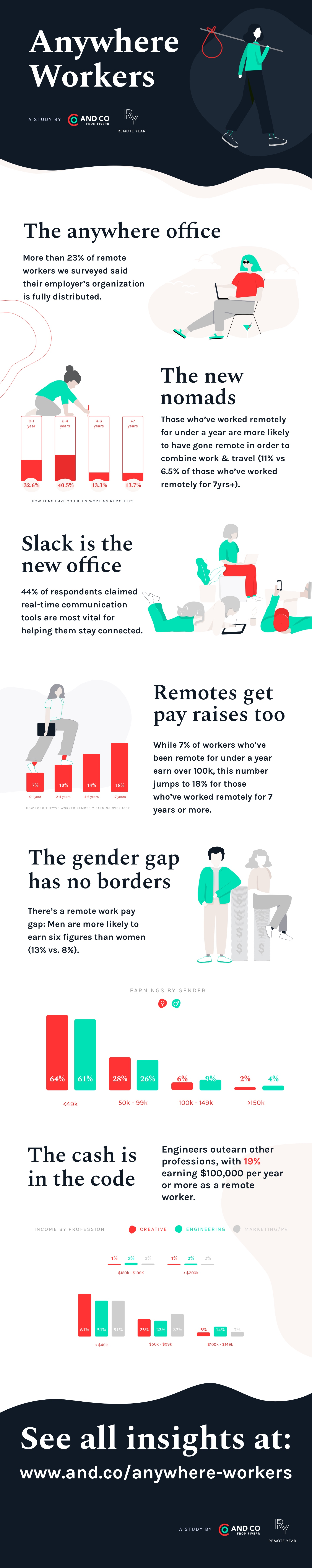 Anywhere Workers Infographic