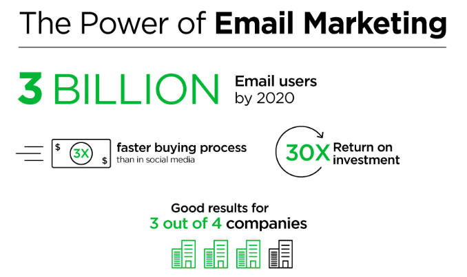 The power of the internet - Fiverr Infographic