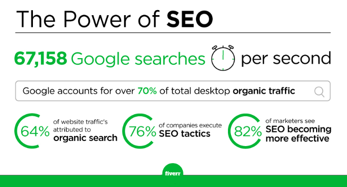The power of SEO - Fiverr (Infographic)