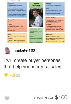 Fiverr buyer persona Gig