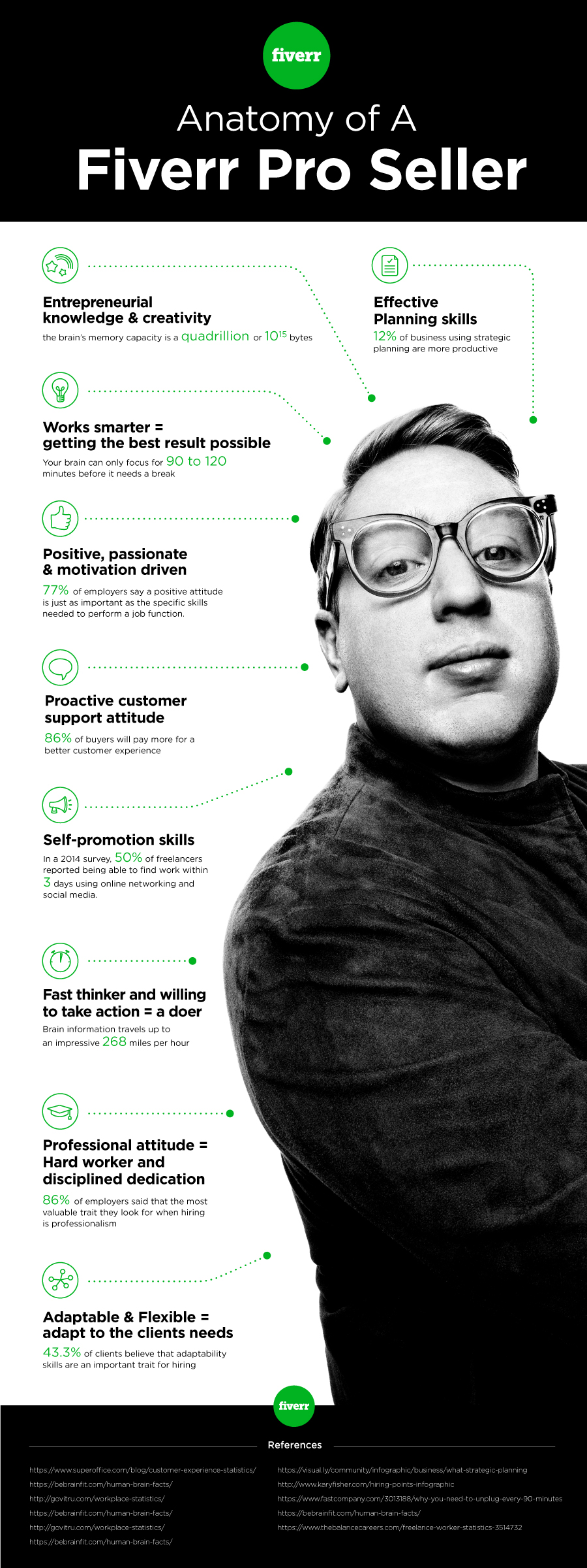 anatomy of a fiverr pro seller