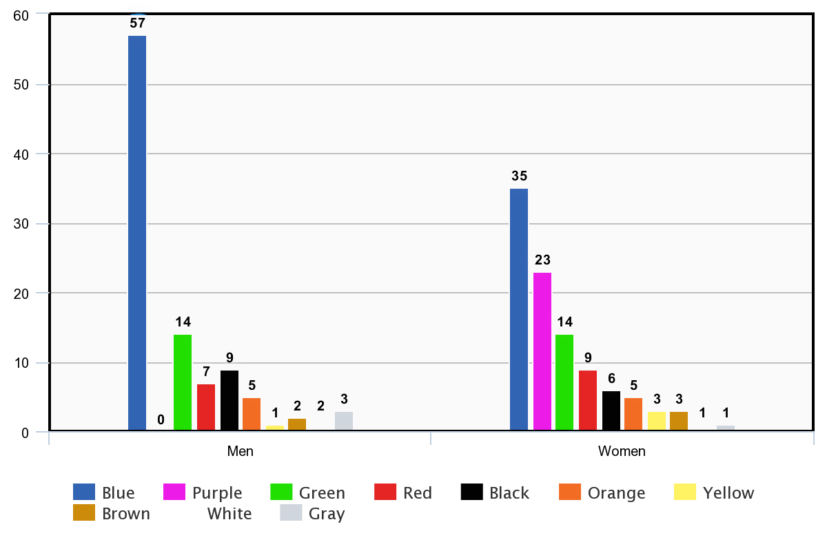 Colors preferences by women vs. men