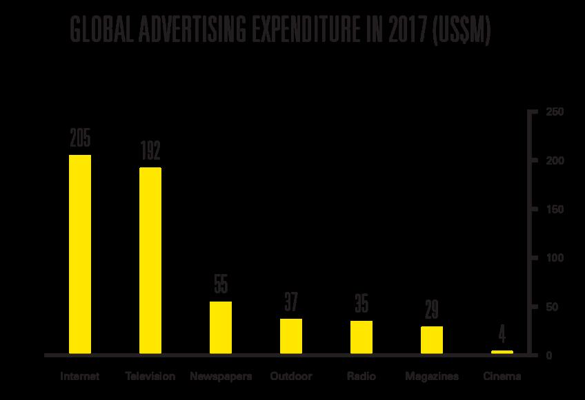 Global Advertising Expenditure in 2017