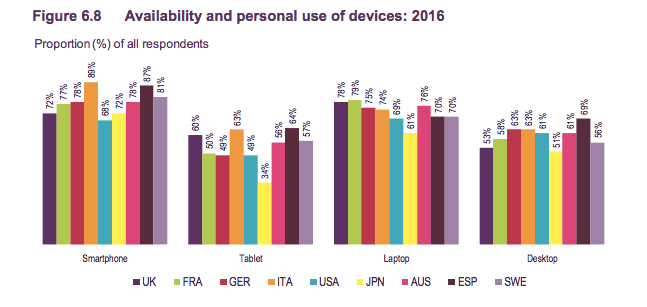 Ofcom consumer research 2016