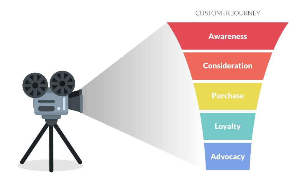 video content customer journey funnel