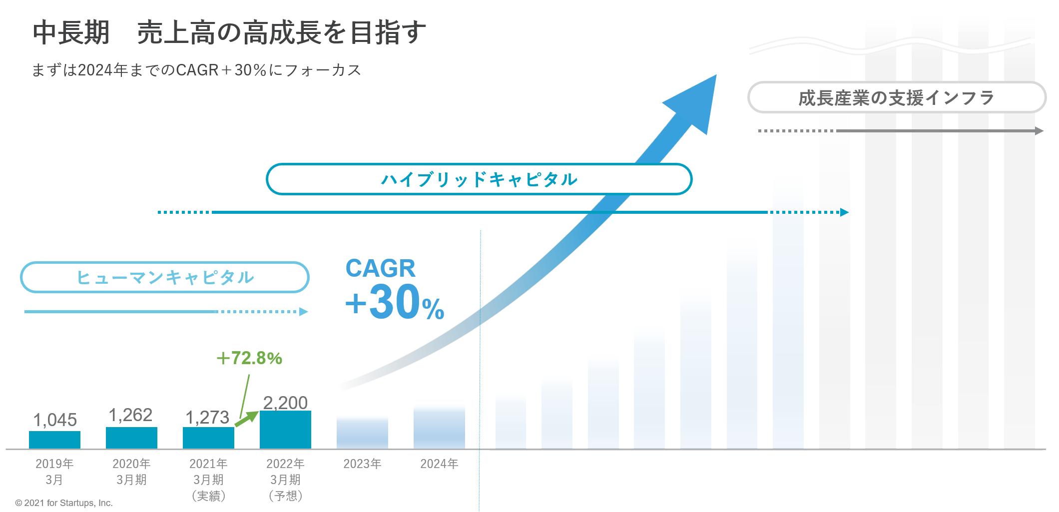 中長期 売上高の高成長を目指す | フォースタ