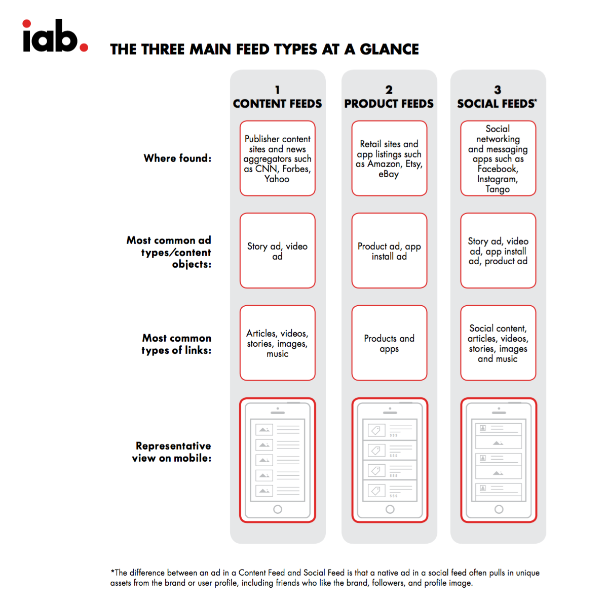 IAB in-feed ad types: content feeds, product feeds, social feeds