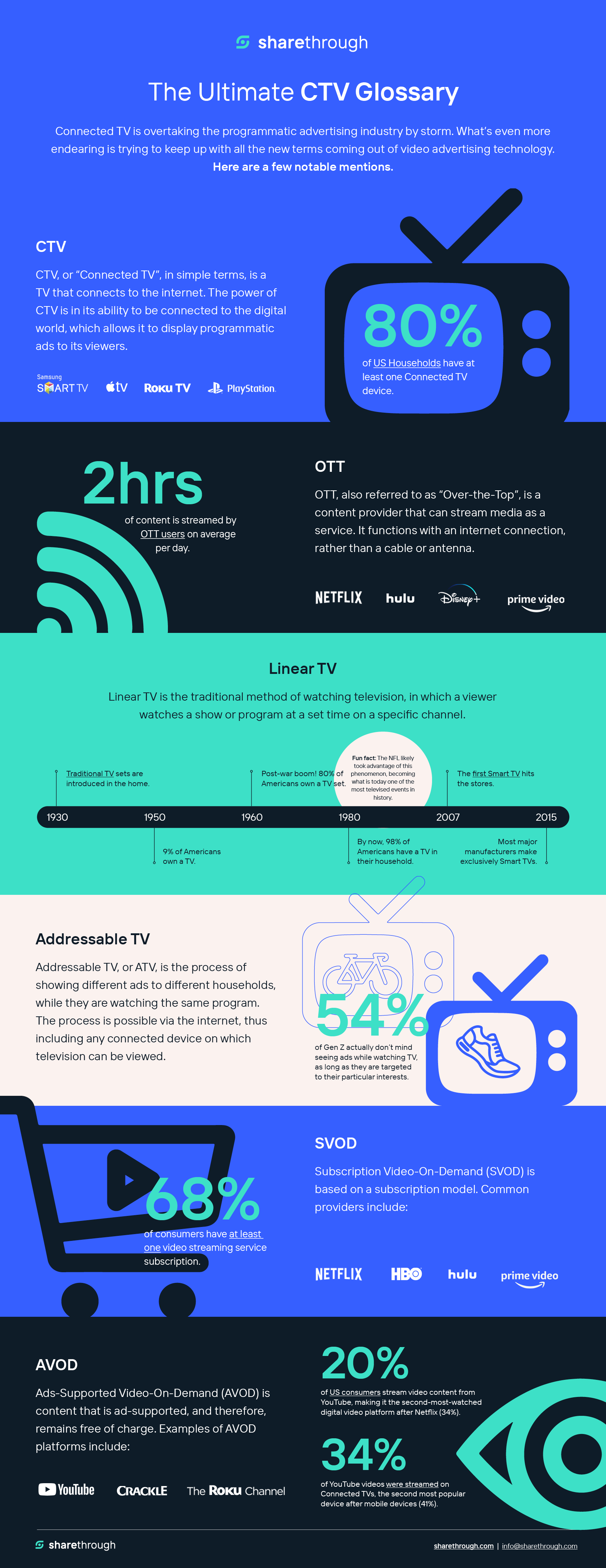 Connected TV (CTV) Glossary Infographic