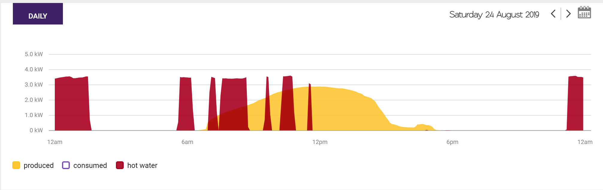 hot water usage and solar energy on Solar Analytics dashboard