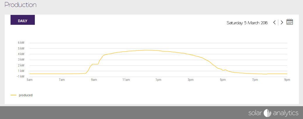 Solar Profile NSW using Solar Analytics