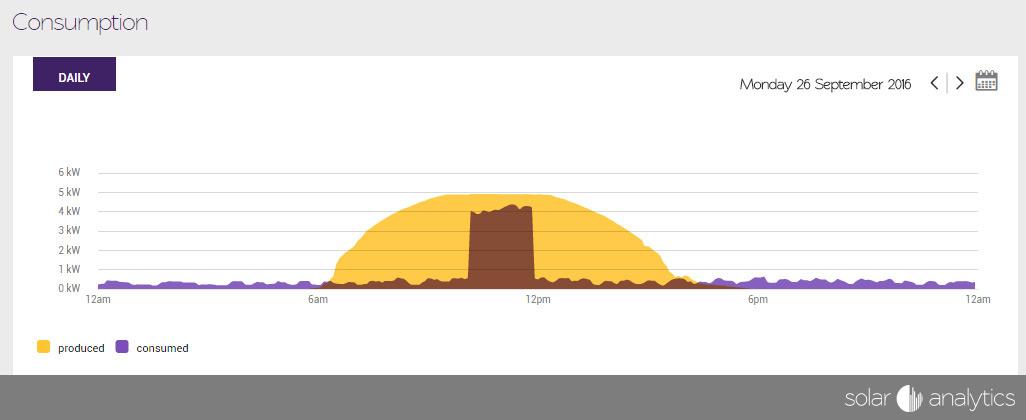 Perfect solar profile by Solar Analytics