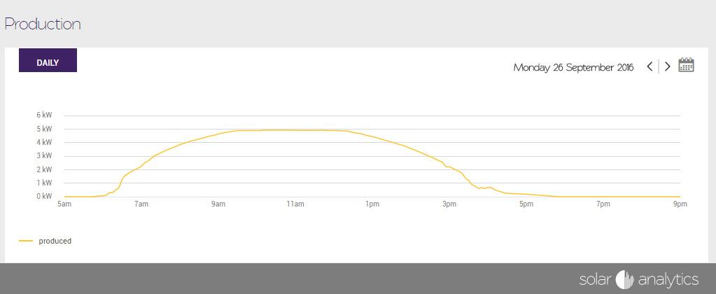 Solar Profile QLD using Solar Analytics