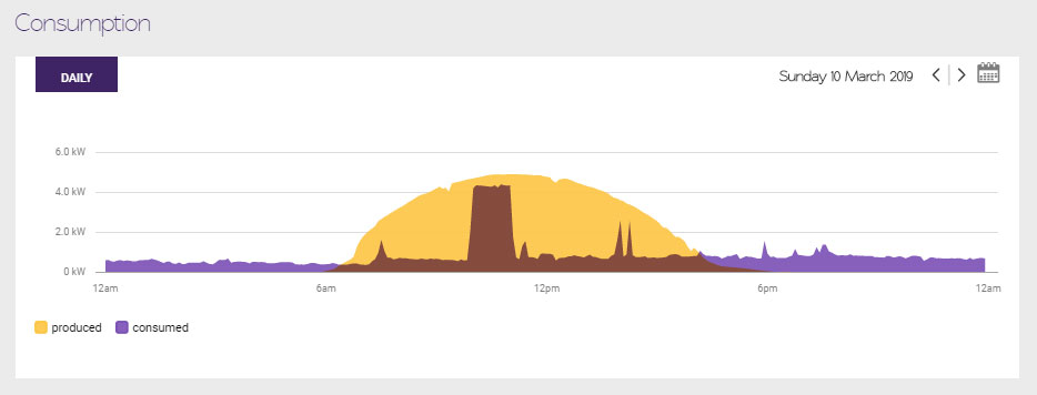 Load shifting to use solar energy in March using Solar Analytics monitoring
