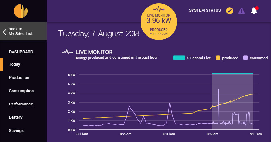 Solar Analytics live monitor