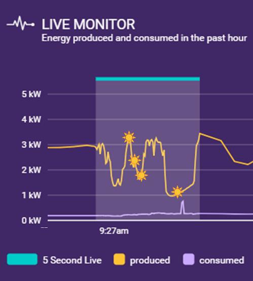 Solar Analytics showing live solar data