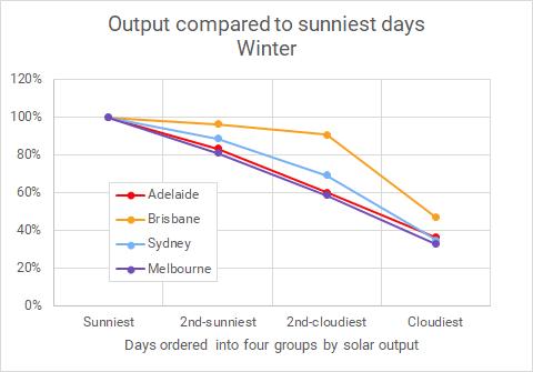 Winter solar output in Sydney Melbourne Adelaide and Brisbane