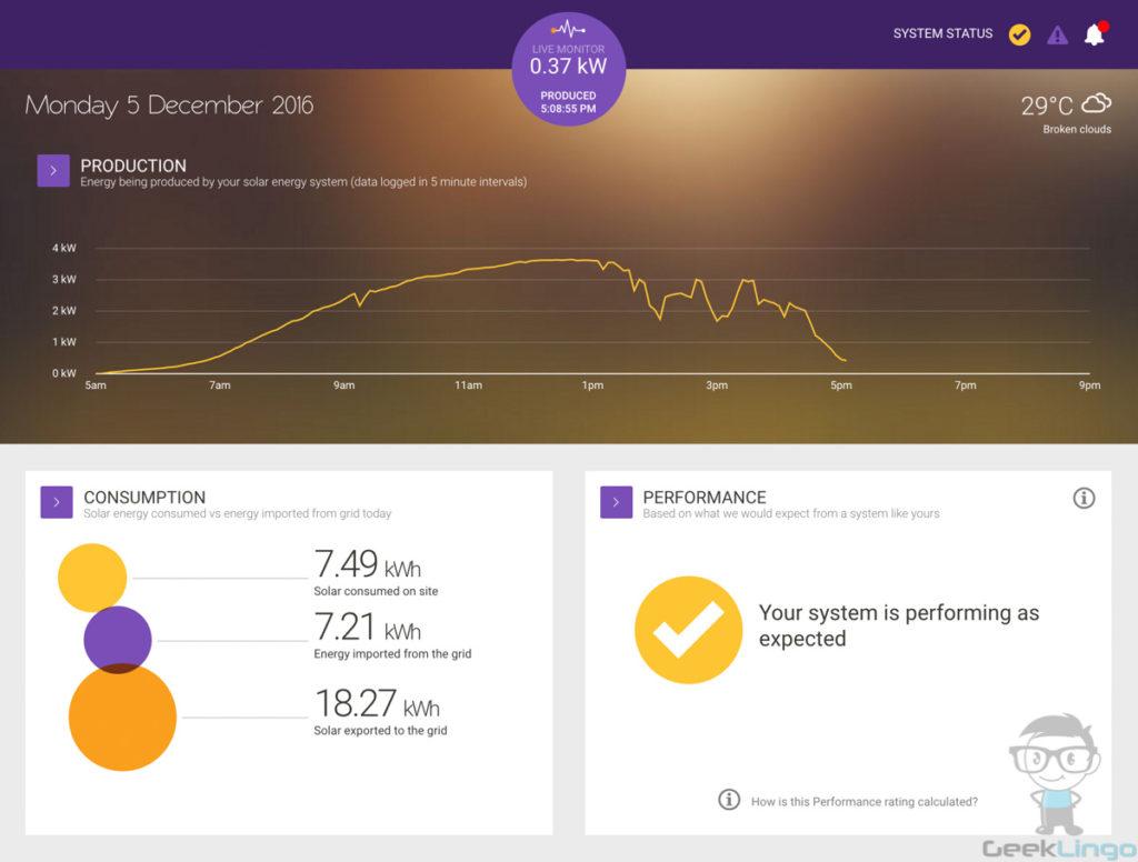 Noeneel Sharma Geeklingo solar energy monitoring graph
