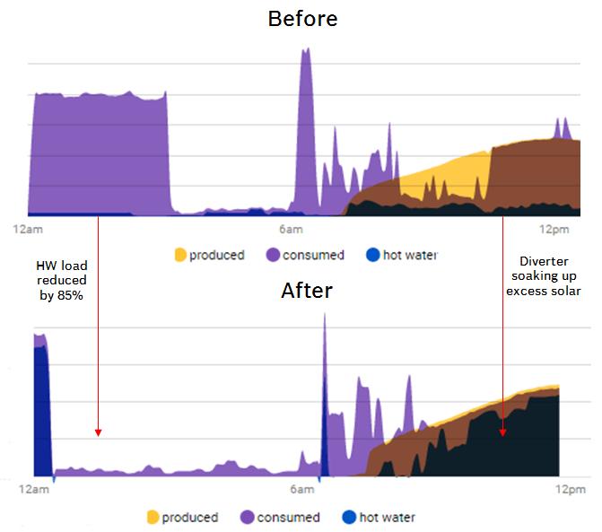 Solar Analytics solar and energy monitoring graph