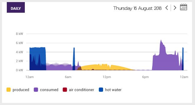 Solar Analytics case study of a family with a busy lifestyle and small solar system.