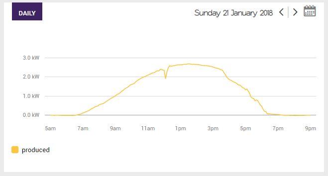 Solar Analytics summer production curve