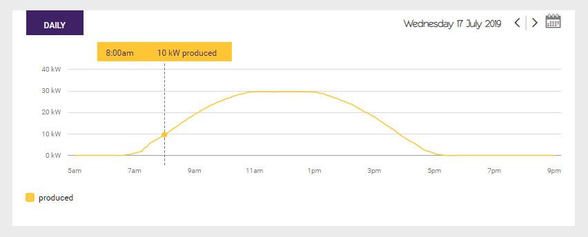Solar graph showing good solar production