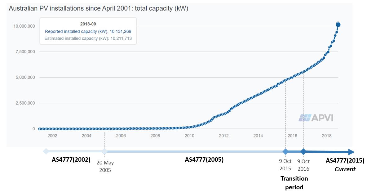 Australian PV installations from APVI