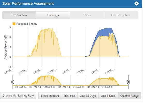 Remote solar fault diagnostics