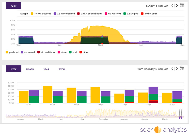Wattwatchers uses Solar Analytics dashboard for battery decision