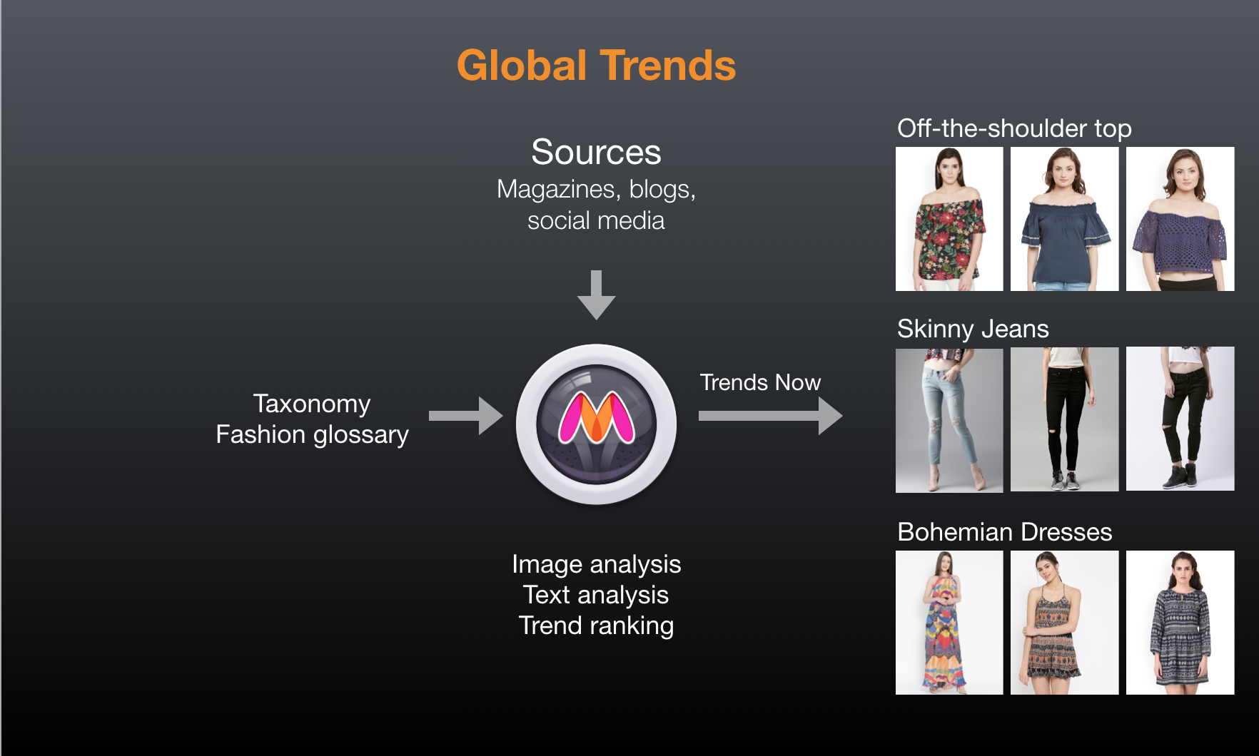 identifying fashion trends