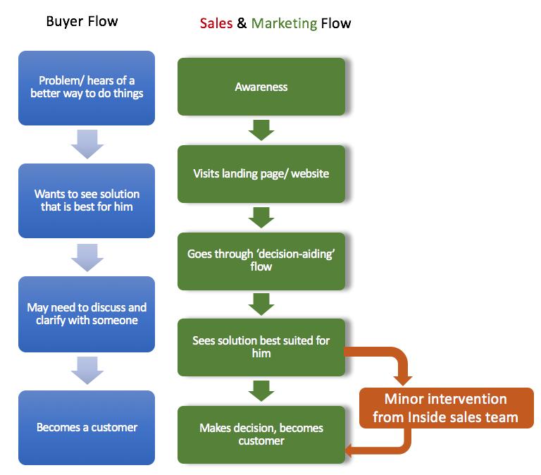 Buyer's Journey