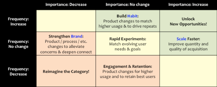 business strategy frame work