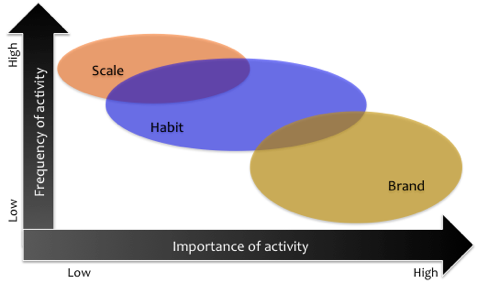 importance of activity