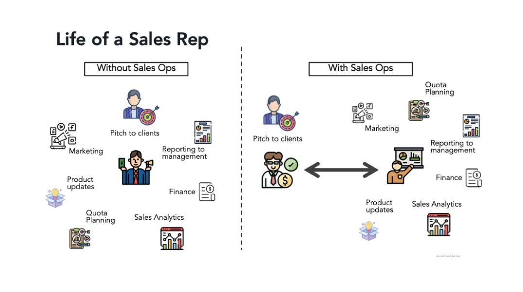 life of sales rep