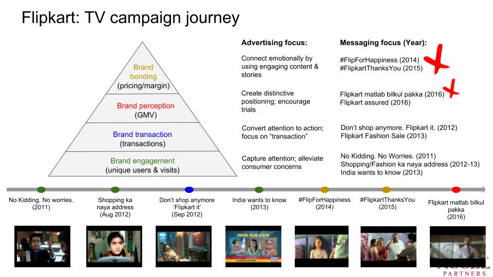 brand framework