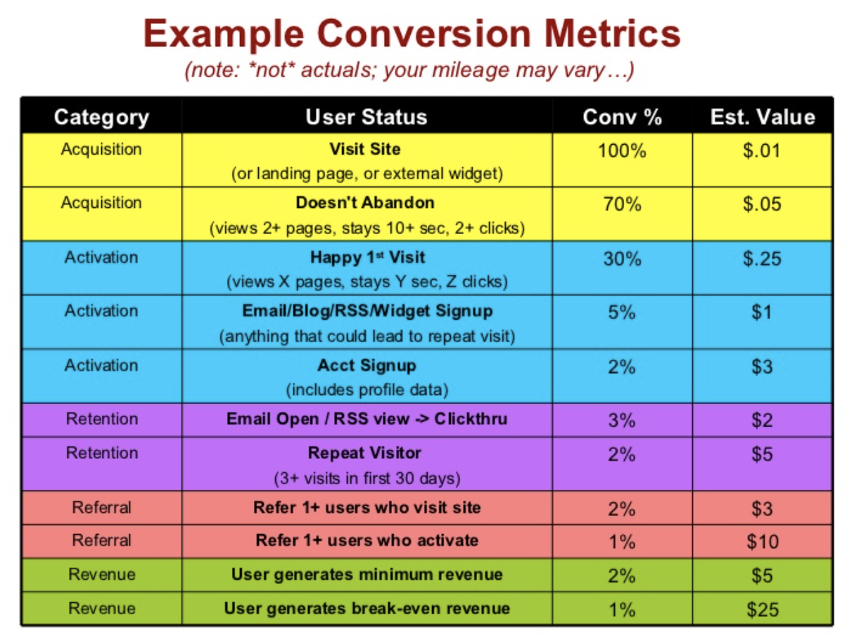 metrics for your startup