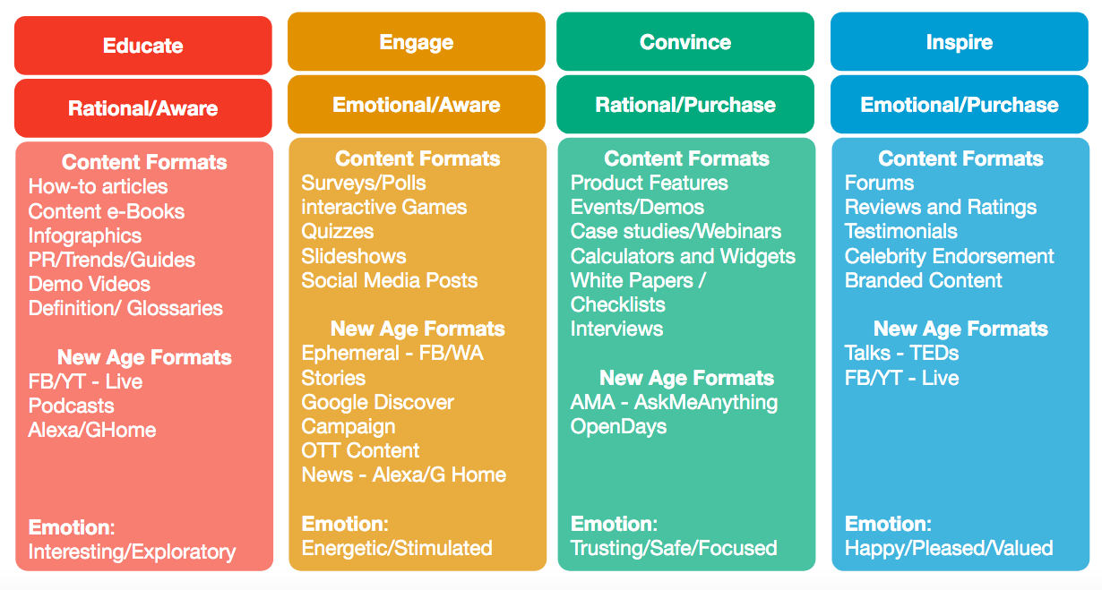 Content Creation Framework