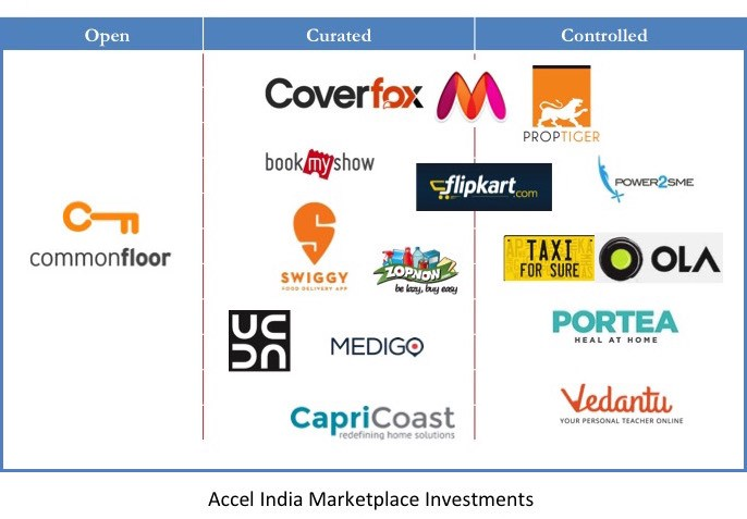 Indian Marketplaces