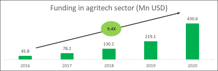 funding in agriculture sector