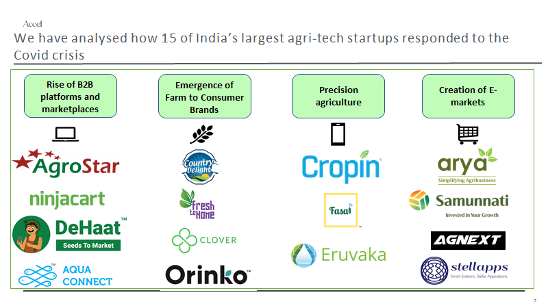 accel agri partners