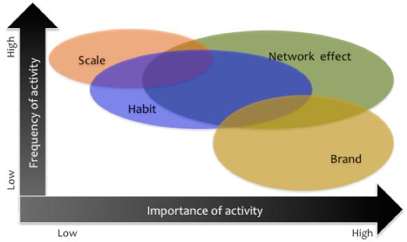 engagement graph