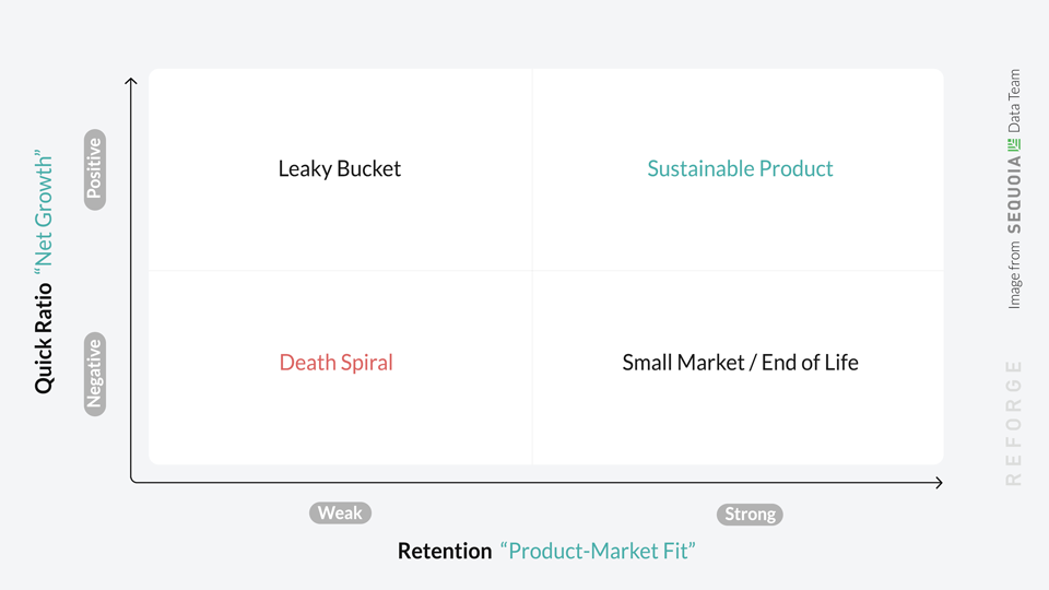 benefits of retention led growth